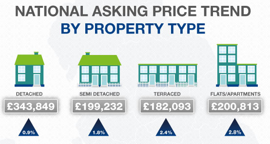Sellers continue their increase in asking house prices