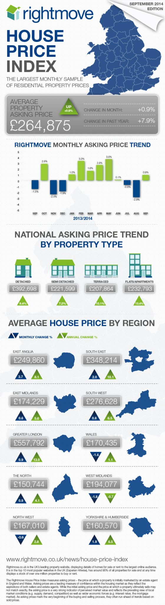 Rightmoves July HPI infographic