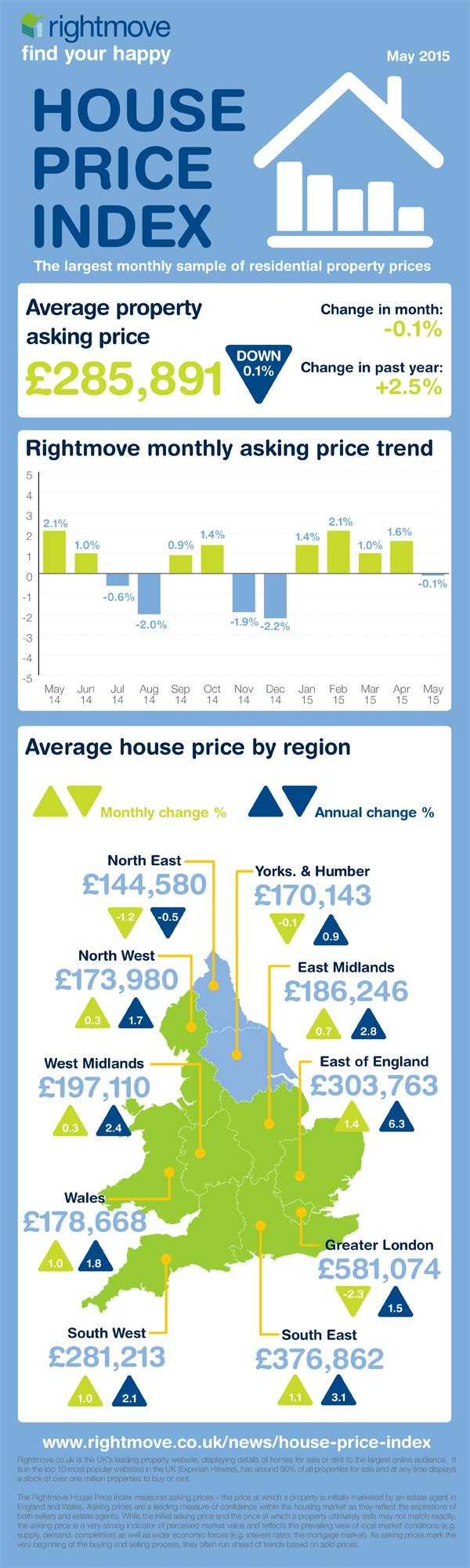 May property trends infographic