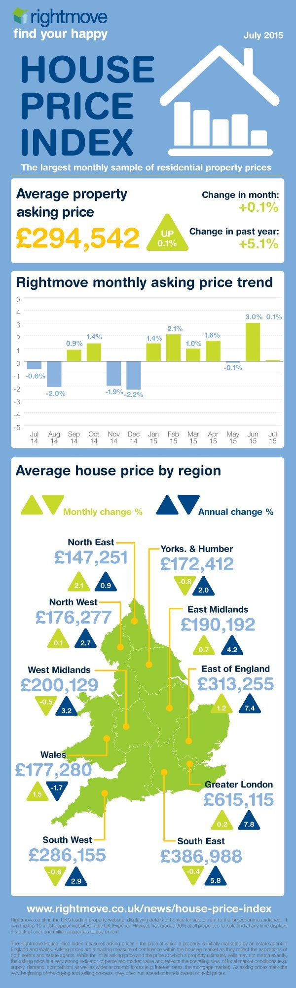 July property trends infographic