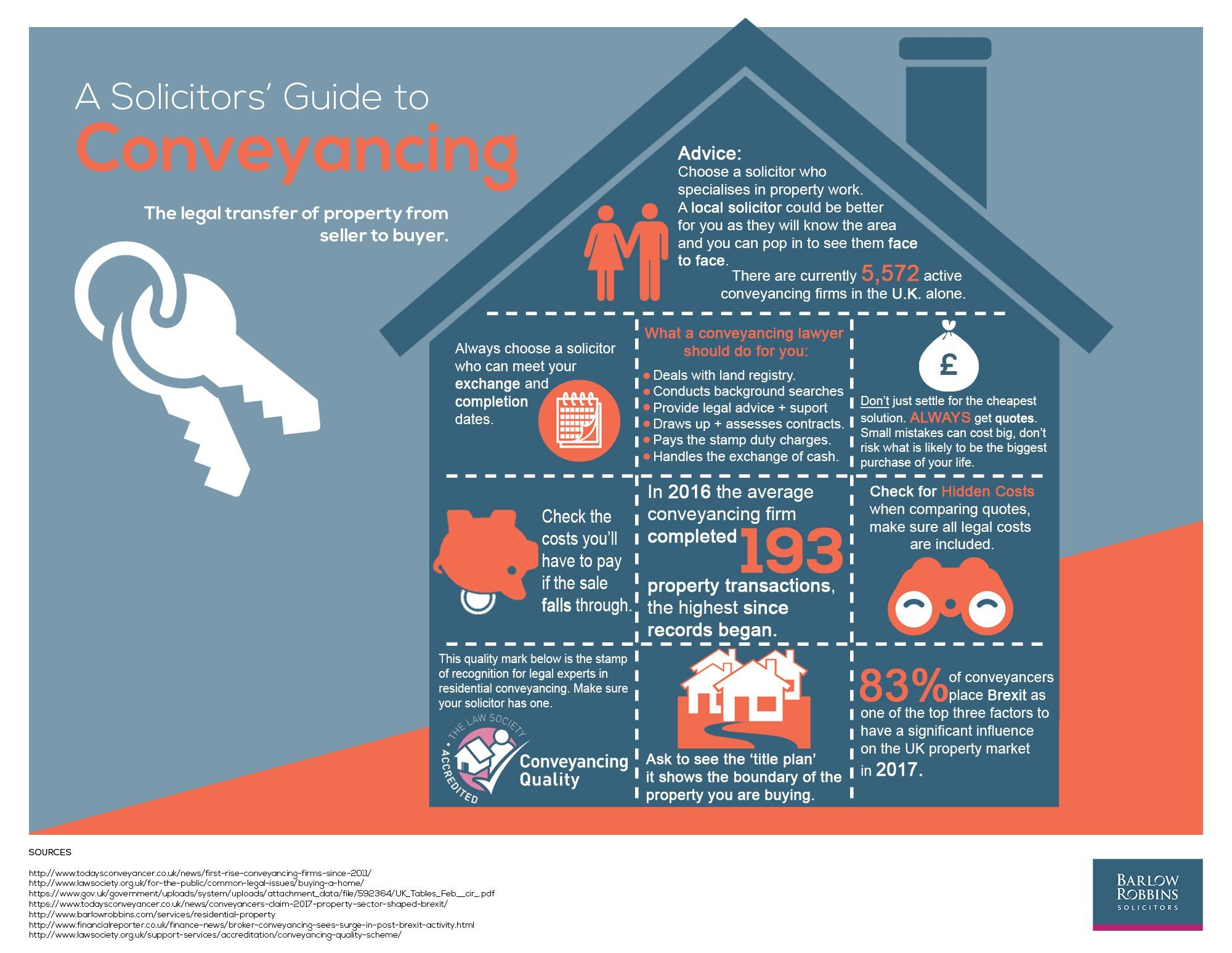 A Solicitor's Guide to Conveyancing
