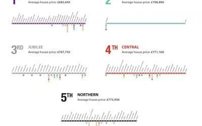 London's Top 5 Most Affordable Tube Lines for Property